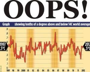 Global_Warming-OOPS